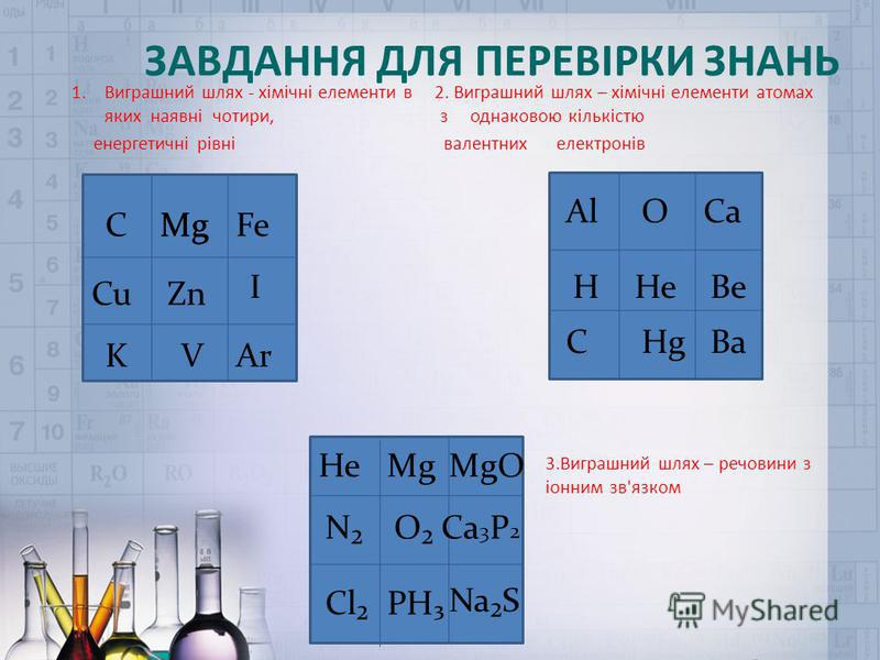 ЗАВДАННЯ ДЛЯ ПЕРЕВІРКИ ЗНАНЬ 1.Виграшний шлях - хімічні елементи в 2. Виграшний шлях – хімічні елементи атомах яких наявні чотири, з однаковою кількістю енергетичні рівні валентних електронів Fe I Mg Ar Zn VK C Cu AlOCa HHeBe CHgBa HeMgMgO NOСa3P2Сa3