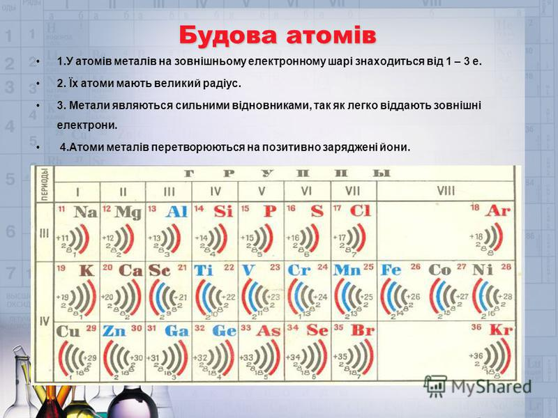Будова атомів 1.У атомів металів на зовнішньому електронному шарі знаходиться від 1 – 3 е. 2. Їх атоми мають великий радіус. 3. Метали являються сильними відновниками, так як легко віддають зовнішні електрони. 4.Атоми металів перетворюються на позити
