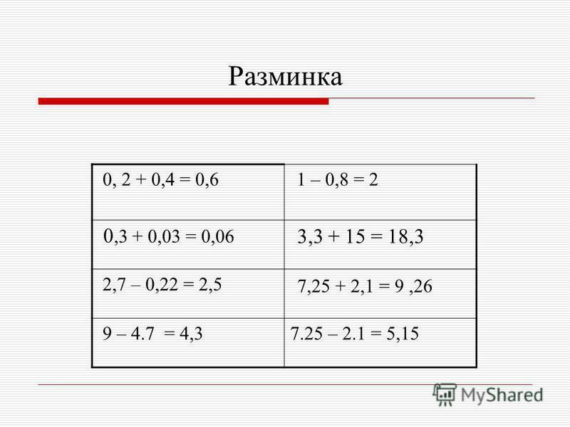 Разминка 0, 2 + 0,4 = 0,6 1 – 0,8 = 2 0,3 + 0,03 = 0,06 3,3 + 15 = 18,3 2,7 – 0,22 = 2,5 7,25 + 2,1 = 9,26 9 – 4.7 = 4,37.25 – 2.1 = 5,15