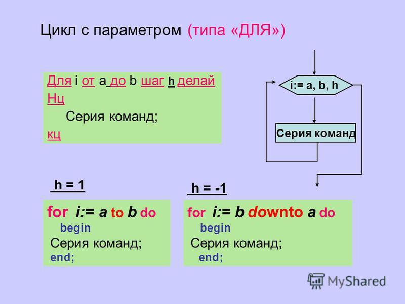 Серия команд i:= а, b, h Для i от a до b шаг h делай Нц Cерия команд; кц Цикл с параметром (типа «ДЛЯ») for i:= b downto a do begin Cерия команд; end; for i:= a to b do begin Cерия команд; end; h = 1 h = -1