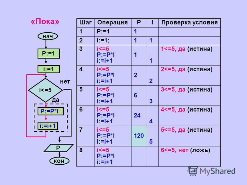 «Пока» нач i:=1 P:=1 i<=5 P:=P*i i:=i+1 кон P да нет Шаг ОперацияРi Проверка условия 1P:=11 2i:=1;11 3i<=5 P:=P*I i:=i+1 1 1 1<=5, да (истина) 4i<=5 P:=P*I i:=i+1 2 2 2<=5, да (истина) 5i<=5 P:=P*I i:=i+1 6 3 3<=5, да (истина) 6i<=5 P:=P*I i:=i+1 24