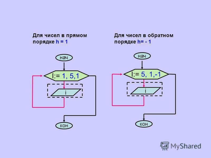нач I:= 1, 5,1 кон i I:= 5, 1,-1 кон i нач Для чисел в прямом порядке h = 1 Для чисел в обратном порядке h= - 1
