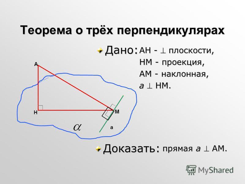 Теорема о трёх перпендикулярах АН - плоскости, НМ - проекция, АМ - наклонная, а НМ. прямая а АМ. прямая а АМ. Дано: Доказать: А M H a