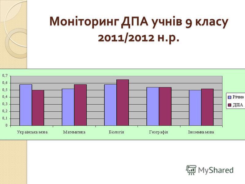 Моніторинг ДПА учнів 9 класу 2011/2012 н. р.