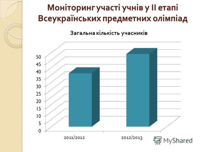 Моніторинг участі учнів у ІІ етапі Всеукраїнських предметних олімпіад