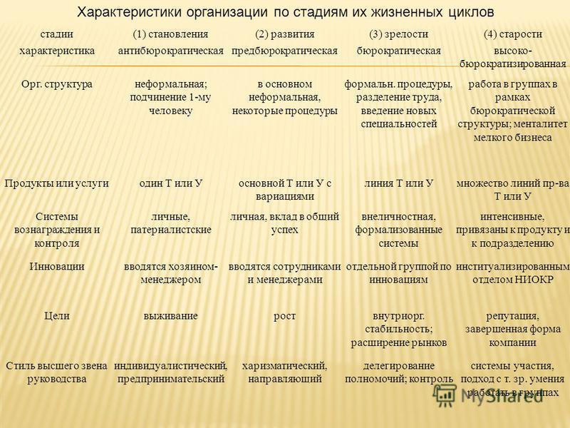 Характеристики организации по стадиям их жизненных циклов стадии(1) становления(2) развития(3) зрелости(4) старости характеристикаантибюрократическаяпредбюрократическаябюрократическаявысоко- бюрократизированная Орг. структуранеформалиная; подчинение