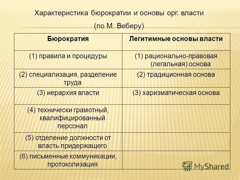 Бюрократия Легитимные основы власти (1) правила и процедуры(1) рационально-правовая (легальная) основа (2) специализация, разделение труда (2) традиционная основа (3) иерархия власти(3) харизматическая основа (4) технически грамотный, квалифицированн
