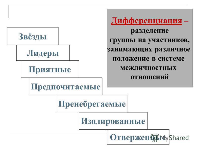 Дифференциация – разделение группы на участников, занимающих различное положение в системе межличностных отношений Звёзды Лидеры Приятные Предпочитаемые Пренебрегаемые Изолированные Отверженные