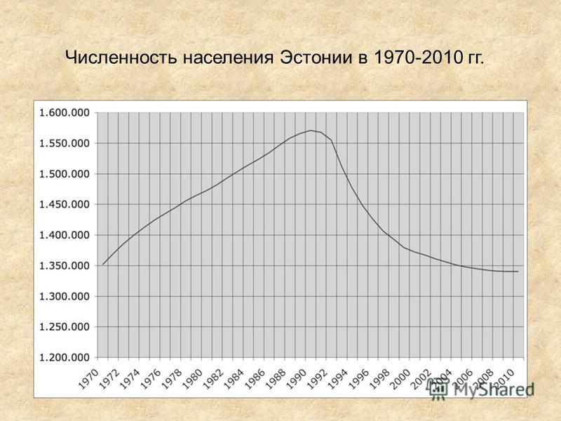Численность населения Эстонии в 1970-2010 гг.
