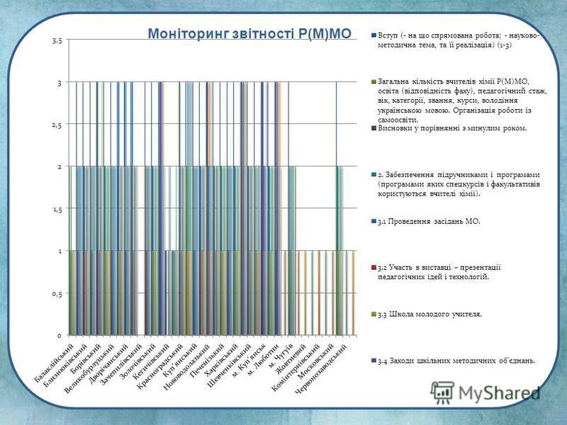 Моніторинг звітності Р(М)МО