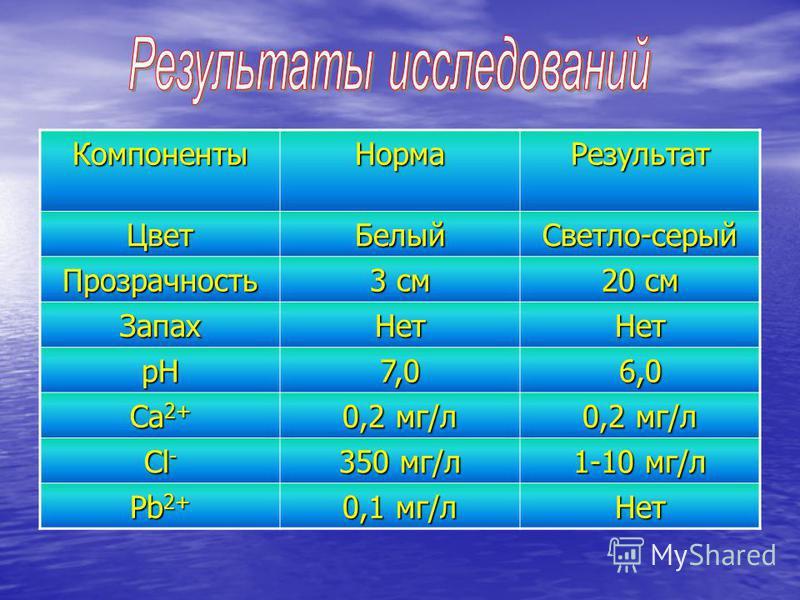 Компоненты НормаРезультат ЦветБелый Светло-серый Прозрачность 3 см 20 см Запах НетНет рН7,06,0 Са 2+ 0,2 мг/л Сl-Сl-Сl-Сl- 350 мг/л 1-10 мг/л Pb 2+ 0,1 мг/л Нет