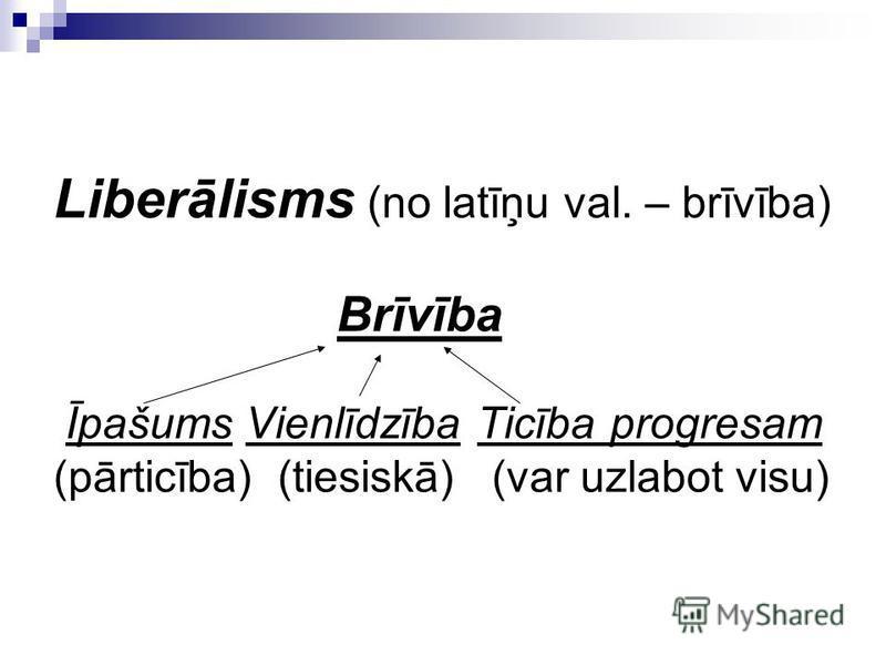Liberālisms (no latīņu val. – brīvība) Brīvība Īpašums Vienlīdzība Ticība progresam (pārticība) (tiesiskā) (var uzlabot visu)
