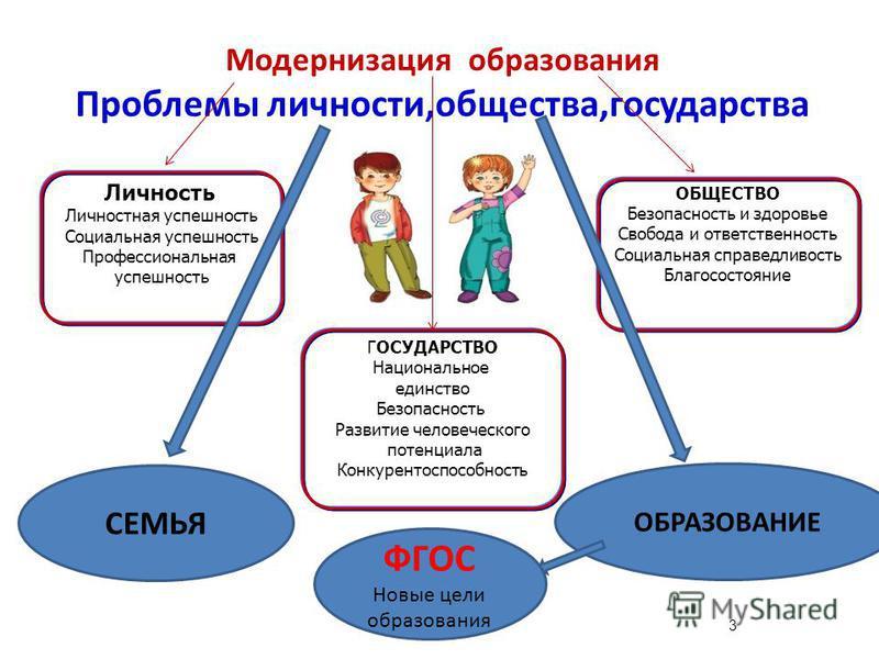 3 Модернизация образования Проблемы личности,общества,государства ОБЩЕСТВО Безопасность и здоровье Свобода и ответственность Социальная справедливость Благосостояние ГОСУДАРСТВО Национальное единство Безопасность Развитие человеческого потенциала Кон