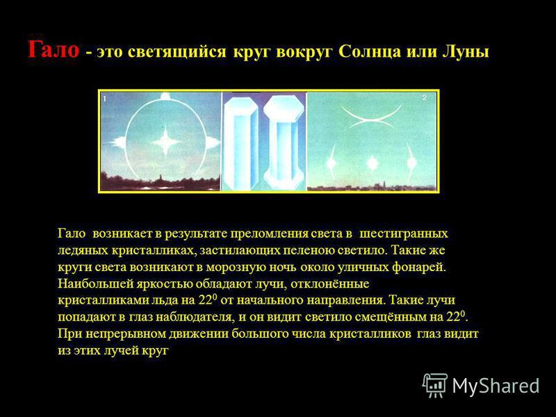 Гало - это светящийся круг вокруг Солнца или Луны Формы гало: «круг» и «крест». Вид кристаллов снега «Рога» и «ложные солнца» Гало возникает в результате преломления света в шестигранных ледяных кристалликах, застилающих пеленою светило. Такие же кру