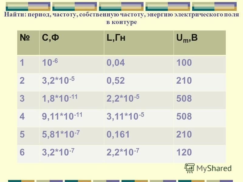Найти: период, частоту, собственную частоту, энергию электрического поля в контуре С,ФL,ГнU m,В 110 -6 0,04100 23,2*10 -5 0,52210 31,8*10 -11 2,2*10 -5 508 49,11*10 -11 3,11*10 -5 508 55,81*10 -7 0,161210 63,2*10 -7 2,2*10 -7 120