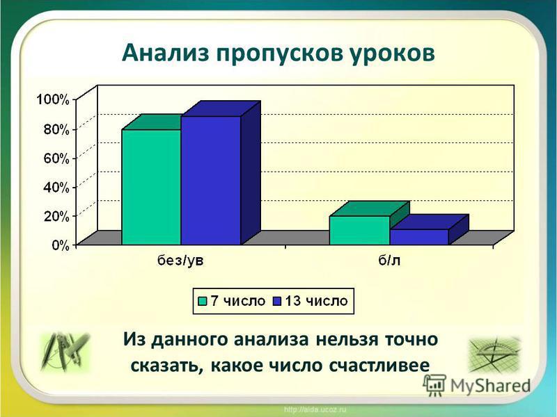 Анализ пропусков уроков Из данного анализа нельзя точно сказать, какое число счастливее
