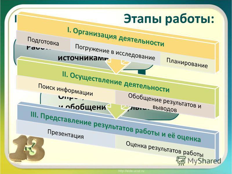 Методы: Работа с информационными источниками Опрос, анализ, сравнение и обобщение результатов Этапы работы: