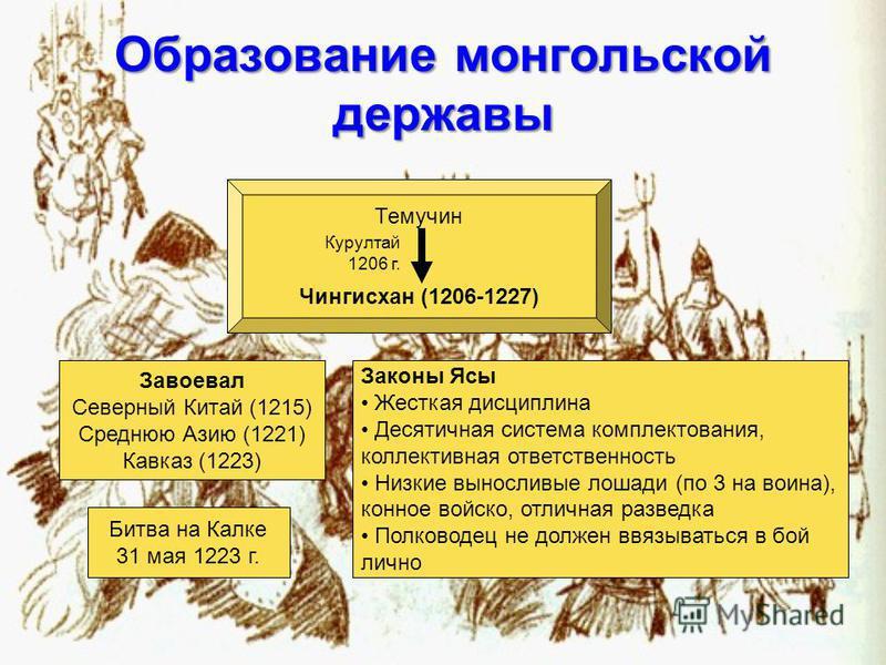 Образование монгольской державы Темучин Чингисхан (1206-1227) Курултай 1206 г. Завоевал Северный Китай (1215) Среднюю Азию (1221) Кавказ (1223) Законы Ясы Жесткая дисциплина Десятичная система комплектования, коллективная ответственность Низкие вынос
