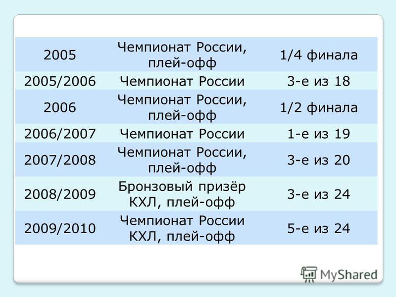 2005 Чемпионат России, плей-офф 1/4 финала 2005/2006Чемпионат России 3-е из 18 2006 Чемпионат России, плей-офф 1/2 финала 2006/2007Чемпионат России 1-е из 19 2007/2008 Чемпионат России, плей-офф 3-е из 20 2008/2009 Бронзовый призёр КХЛ, плей-офф 3-е