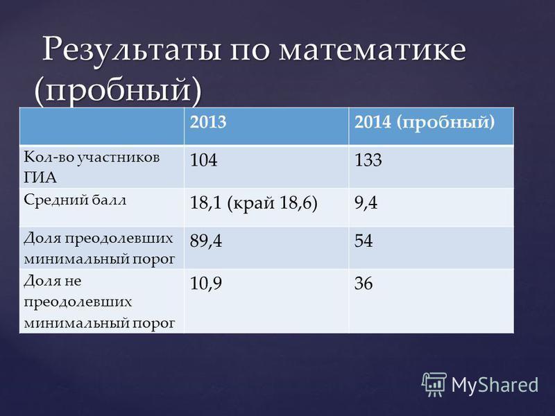 Результаты по математике (пробный) Результаты по математике (пробный) 20132014 (пробный) Кол-во участников ГИА 104133 Средний балл 18,1 (край 18,6)9,4 Доля преодолевших минимальный порог 89,454 Доля не преодолевших минимальный порог 10,936