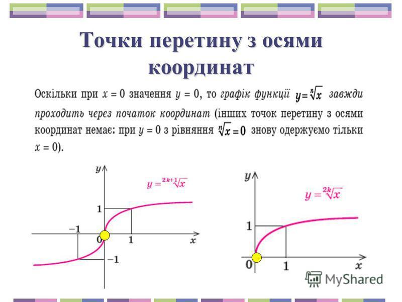 Точки перетину з осями координат