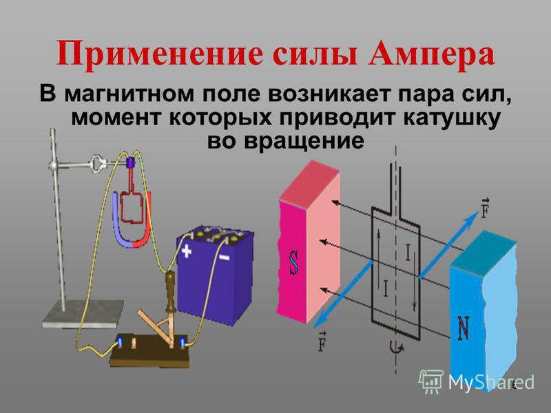 6 Применение силы Ампера В магнитном поле возникает пара сил, момент которых приводит катушку во вращение