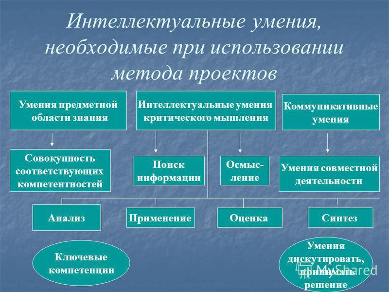 Интеллектуальные умения, необходимые при использовании метода проектов Умения предметной области знания Интеллектуальные умения критического мышления Коммуникативные умения Совокупность соответствующих компетентностей Поиск информации Осмыс- ление Ум