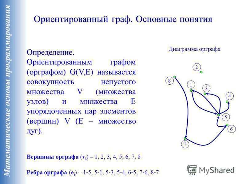 Ориентированный граф. Основные понятия Определение. Определение. Ориентированным графом (орграфом) G(V,E) называется совокупность непустого множества V (множества узлов) и множества E упорядоченных пар элементов (вершин) V (E – множество дуг). Диагра