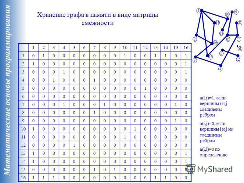 Хранение графа в памяти в виде матрицы смежности 1 2 3 4 5 12 7 8 9 10 11 13 14 15 16 6 12345678910111213141516 10100000001001101 21000000000000001 30001000000000001 40010001000000000 50000000000010000 60000000000000000 70001000100000010 800000010000