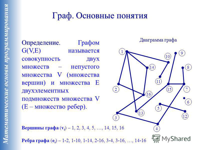 Граф. Основные понятия Определение. Определение. Графом G(V,E) называется совокупность двух множеств – непустого множества V (множества вершин) и множества E двухэлементных подмножеств множества V (E – множество ребер). Диаграмма графа Вершины графа