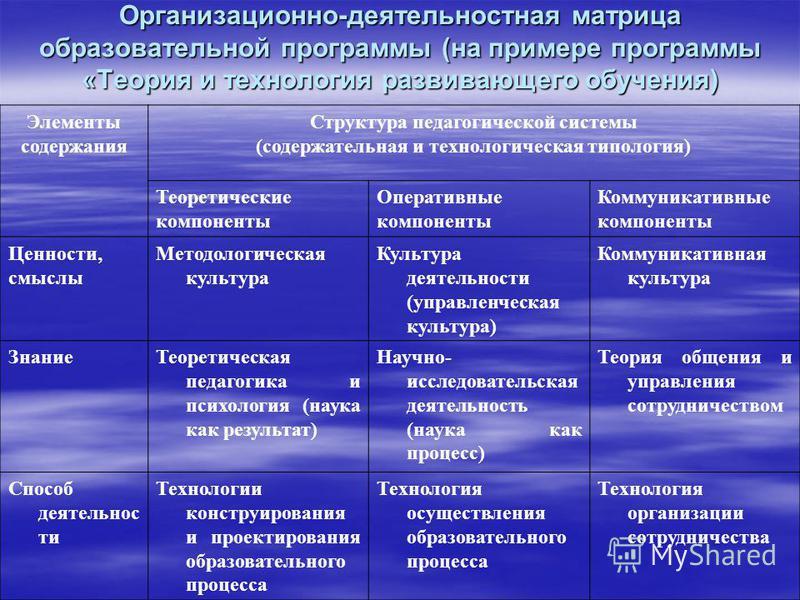 Организационно-деятельностная матрица образовательной программы (на примере программы «Теория и технология развивающего обучения) Элементы содержания Структура педагогической системы (содержательная и технологическая типология) Теоретические компонен