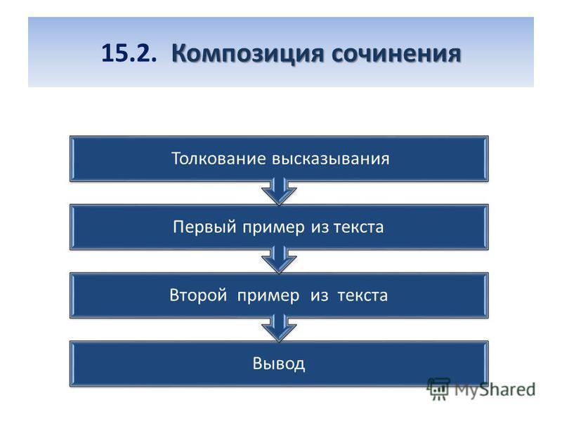 Композиция сочинения 15.2. Композиция сочинения Вывод Второй пример из текста Первый пример из текста Толкование высказывания