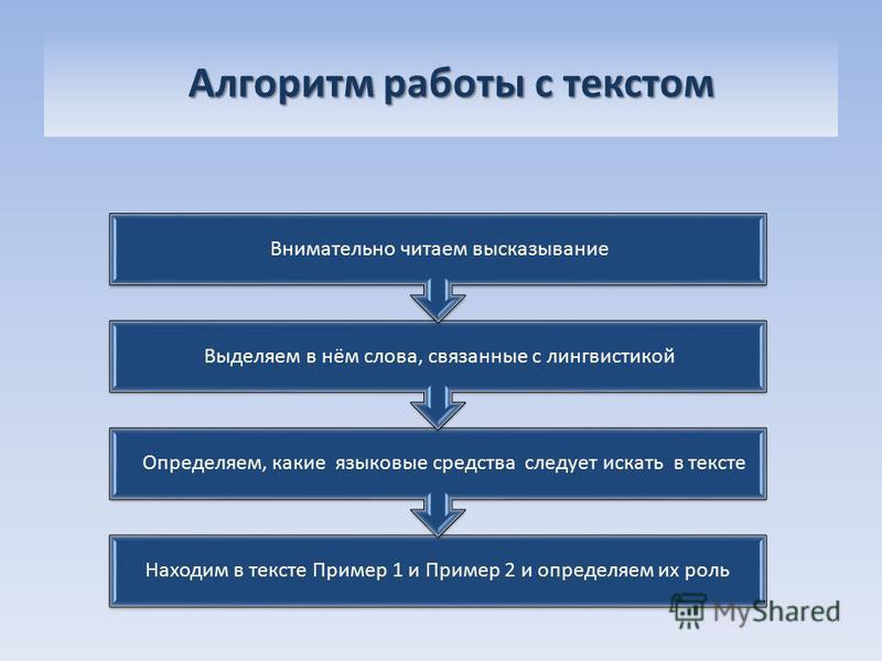 Алгоритм работы с текстом Алгоритм работы с текстом Находим в тексте Пример 1 и Пример 2 и определяем их роль Определяем, какие языковые средства следует искать в тексте Выделяем в нём слова, связанные с лингвистикой Внимательно читаем высказывание