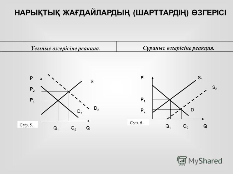 PP2P1PP2P1 S D2D2 D1D1 Q 1 Q 2 Q Сур. 5. PP1P2PP1P2 S1S1 D Q 1 Q 2 Q Сур. 6. S2S2 НАРЫҚТЫҚ ЖАҒДАЙЛАРДЫҢ (ШАРТТАРДІҢ) ӨЗГЕРІСІ Сұраныс өзгерісіне реакция. Ұсыныс өзгерісіне реакция.