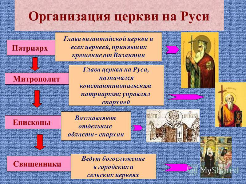Организация церкви на Руси Патриарх Глава византийской церкви и всех церквей, принявших крещение от Византии Митрополит Глава церкви на Руси, назначался константинопольским патриархом; управлял епархией Епископы Возглавляют отдельные области - епархи