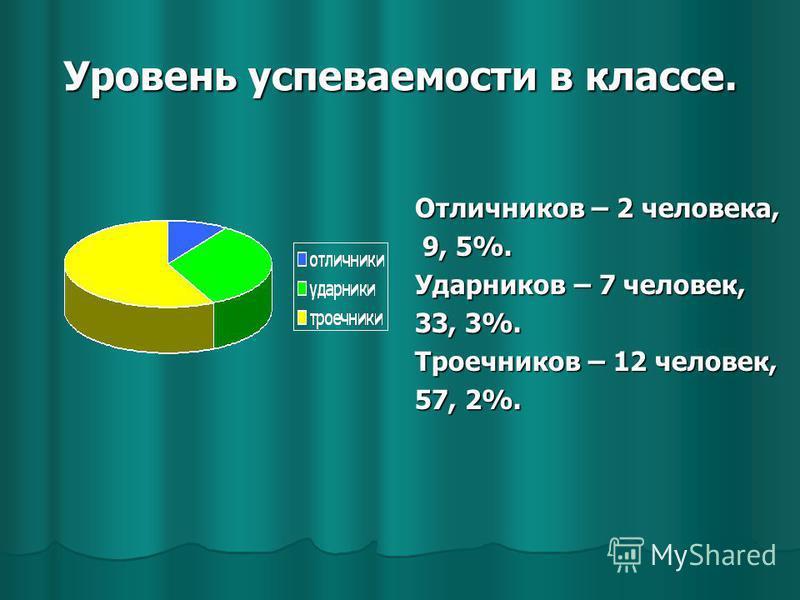 Уровень успеваемости в классе. Отличников – 2 человека, 9, 5%. 9, 5%. Ударников – 7 человек, 33, 3%. Троечников – 12 человек, 57, 2%.