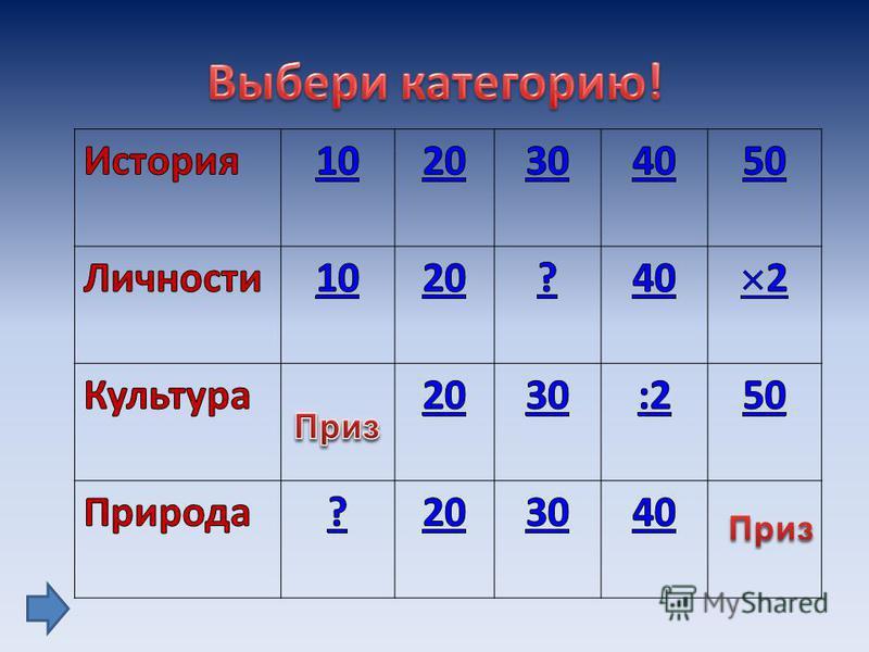Класс делится на команды Каждая команда по очереди выбирает категорию и количество баллов за вопрос. Выигрывает та команда, которая заработает наибольшее количество баллов