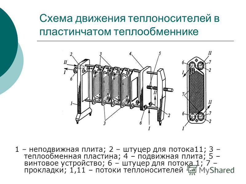 Схема движения теплоносителей в пластинчатом теплообменнике 1 – неподвижная плита; 2 – штуцер для потока 11; 3 – теплообменная пластина; 4 – подвижная плита; 5 – винтовое устройство; 6 – штуцер для потока 1; 7 – прокладки; 1,11 – потоки теплоносителе