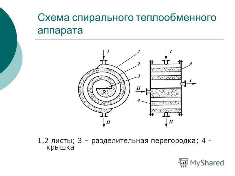 Схема спирального теплообменного аппарата 1,2 листы; 3 – разделительная перегородка; 4 - крышка