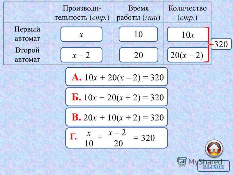 Производи- тельность (стр.) Время работы (мин) Количество (стр.) Первый автомат Второй автомат х х – 2 10 20 10 х 20(х – 2) 320 выход А. 10 х + 20(х – 2) = 320 Б. 10 х + 20(х + 2) = 320 В. 20 х + 10(х + 2) = 320 320 10 х + 20 х – 2 Г.