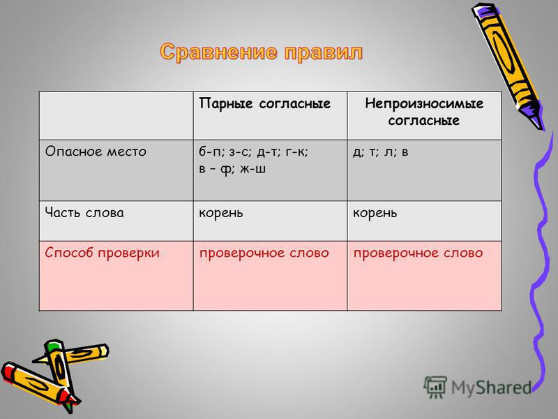 Парные согласные Непроизносимые согласные Опасное местоб-п; з-с; д-т; г-к; в – ф; ж-ш д; т; л; в Часть слова корень Способ проверки проверочное слово