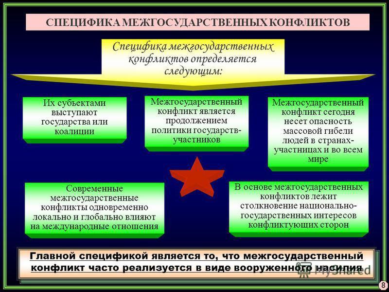 Их субъектами выступают государства или коалиции В основе межгосударственных конфликтов лежит столкновение национально- государственных интересов конфликтующих сторон Межгосударственный конфликт является продолжением политики государств- участников С