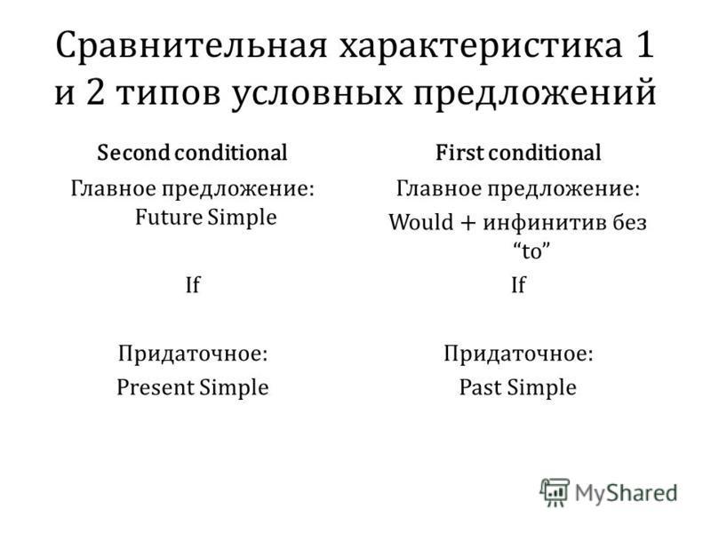 Сравнительная характеристика 1 и 2 типов условных предложений Second conditional Главное предложение: Future Simple If Придаточное: Present Simple First conditional Главное предложение: Would + инфинитив без to If Придаточное: Past Simple