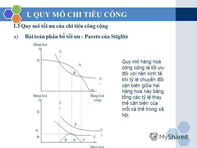 I.3 Quy mô ti ưu ca chi tiêu công cng a)Bài toán phân b ti ưu - Pareto ca Stiglitz I. QUY MÔ CHI TIÊU CÔNG Hàng hoá tư U1U1 U1U1 Q Q'Q' A B Hàng hoá công Hàng hoá tư U1U1 U'2U'2 Q Hàng hoá công A B DGC U2U2 E Quy mô hàng hoá công cng là ti ưu đi vi n