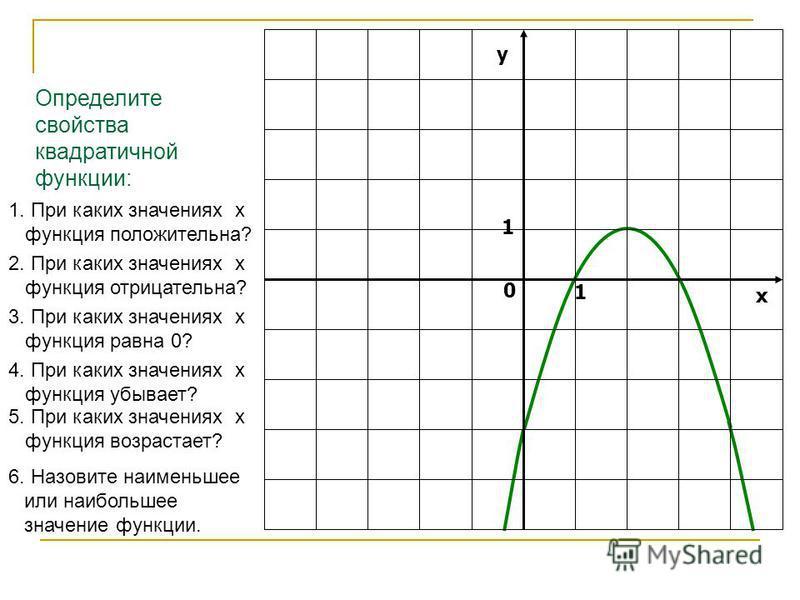 Определите свойства квадратичной функции: 1. При каких значениях х функция положительна? 2. При каких значениях х функция отрицательна? 3. При каких значениях х функция равна 0? 4. При каких значениях х функция убывает? 5. При каких значениях х функц