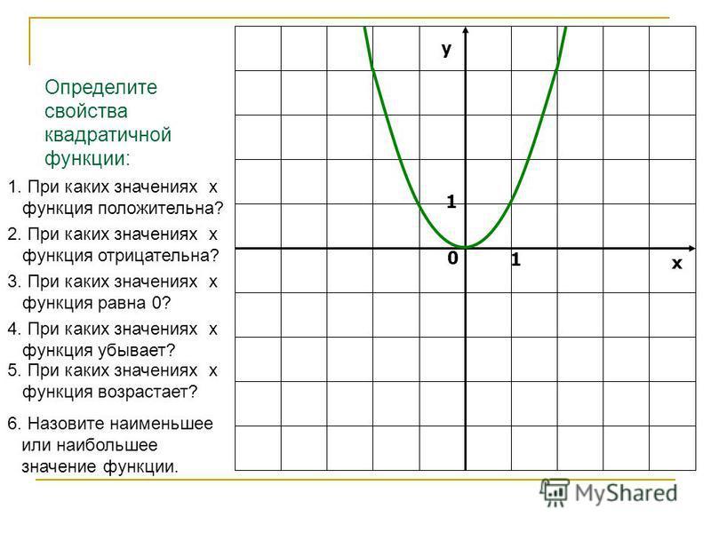 у х 0 1 1 Определите свойства квадратичной функции: 1. При каких значениях х функция положительна? 2. При каких значениях х функция отрицательна? 3. При каких значениях х функция равна 0? 4. При каких значениях х функция убывает? 5. При каких значени