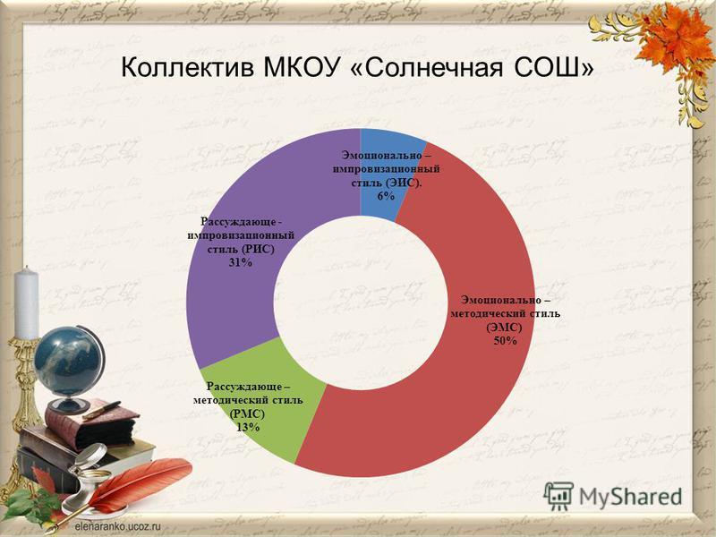 Коллектив МКОУ «Солнечная СОШ»