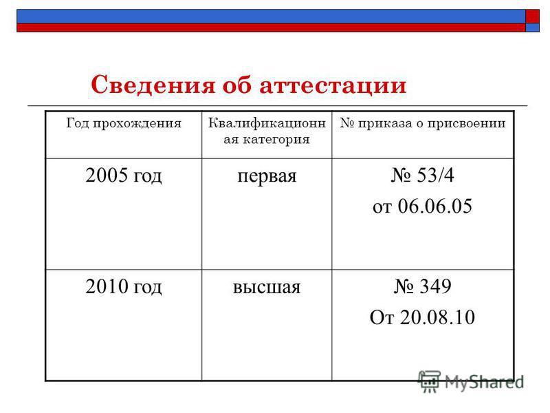 Сведения об аттестации Год прохождения Квалификационн ая категория приказа о присвоении 2005 год первая 53/4 от 06.06.05 2010 год высшая 349 От 20.08.10