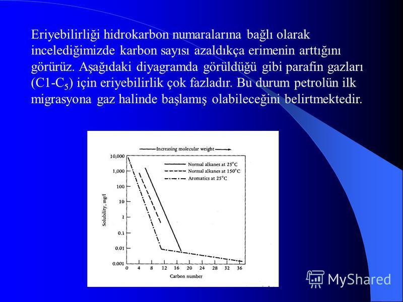 PETROL OLARAK GÖÇ Su içinde erimiş halde göç Sıcak petrol teorisi Yandaki eğri 75 0 C nin altında petrolün eriyebilirliğinin çok az olduğunu ve 150 0 C ye kadar da eriyebilirliğin hızlı artmadığını göstermektedir. Paleosıcaklık analizlerine göre petr