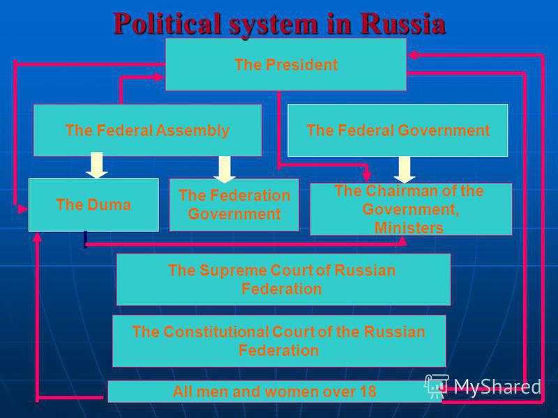 The Federal Assembly The Supreme Court of Russian Federation The Federal Government The Duma The Federation Government The Chairman of the Government, Ministers The President The Constitutional Court of the Russian Federation All men and women over 1